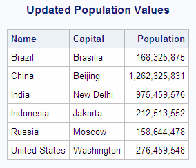 SAS Help Center Updating Data Values In A Table - All country name and capital