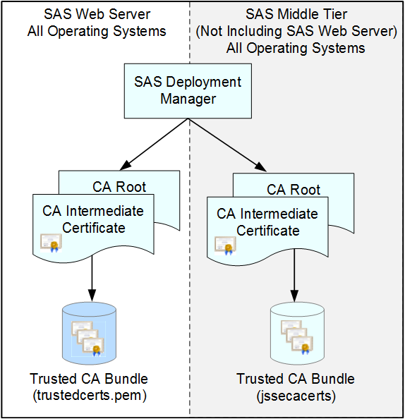 SAS® Help Center: How SAS Uses Certificates