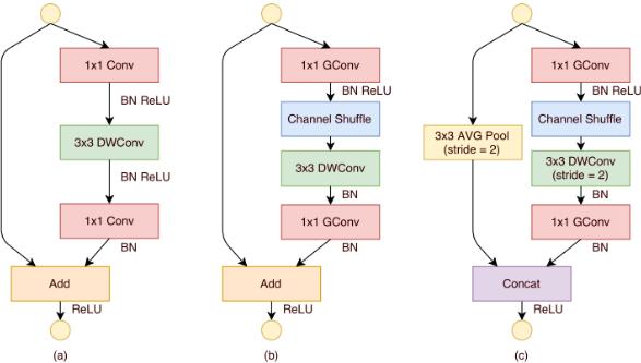 SAS® Help Center: Convolutional Neural Networks