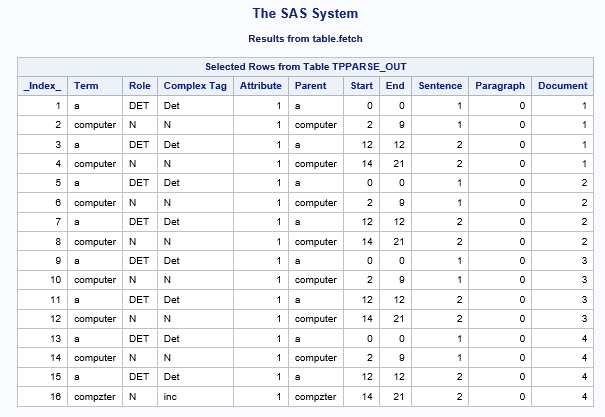 SAS® Help Center: Check Spelling Results Using the tpSpell