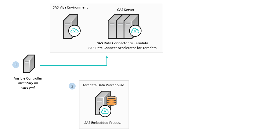 SAS Help Center: Deployment Examples and Guidance