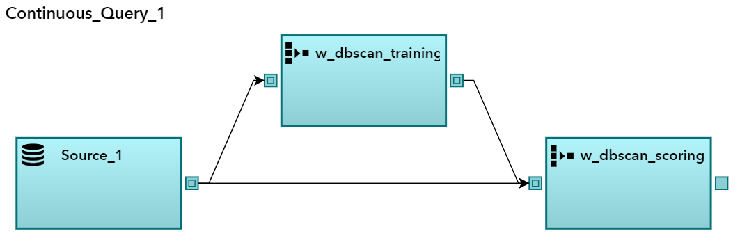 SAS Help Center: Implementing a DBSCAN Clustering Learning Model