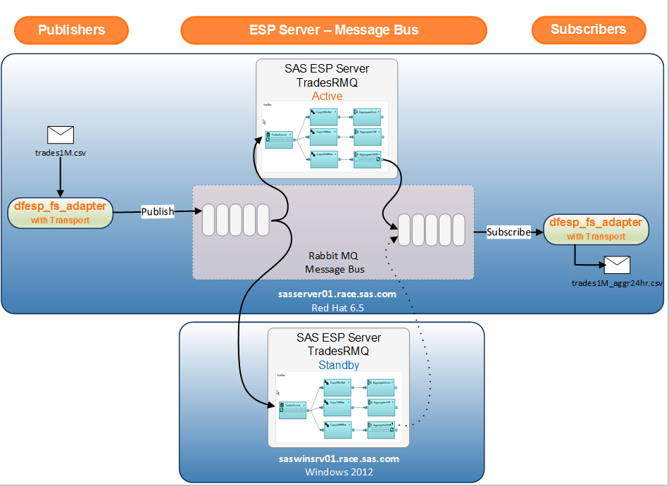 SAS Help Center: Implementing 1+N-Way Failover
