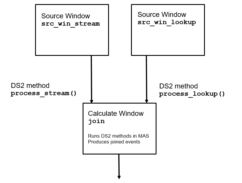 SAS Help Center: Using Shared Vectors and Shared Hash Table