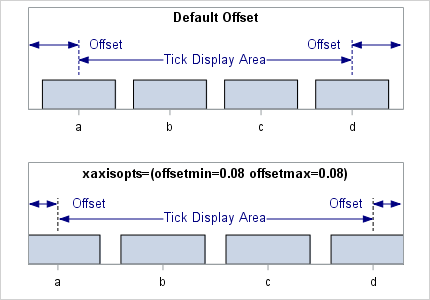 SAS Help Center: Managing Axes in OVERLAY Layouts