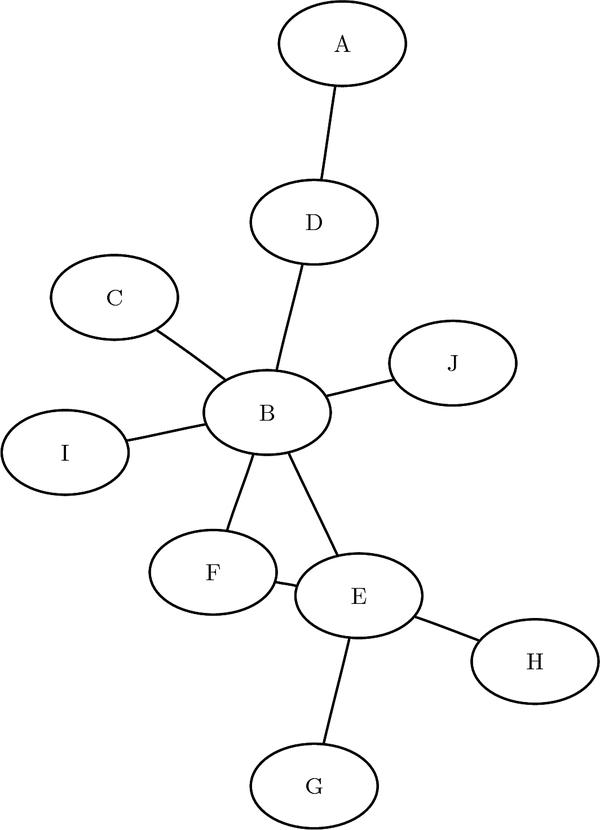 SAS Help Center: Centrality