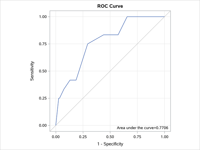 SAS® Help Center: Example 9 2 Modeling Binomial Data