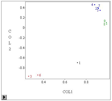 SAS Help Center: Singular Value Decomposition