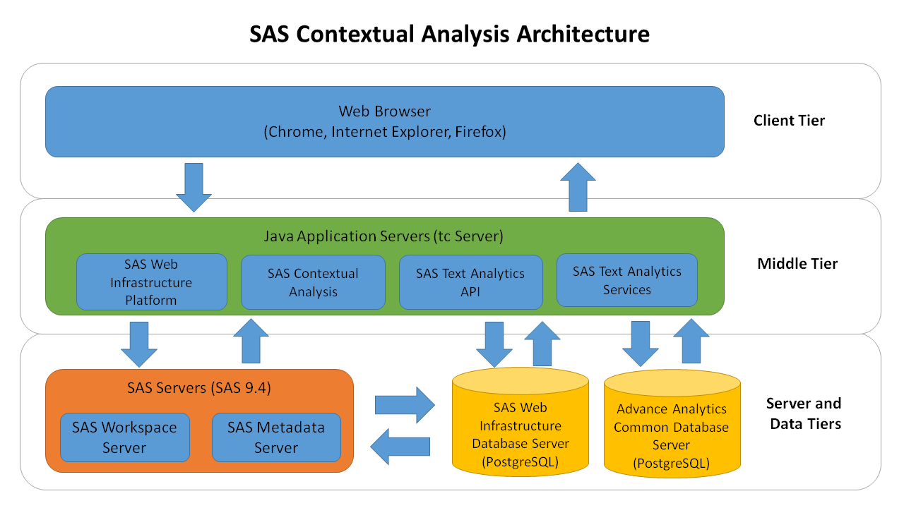 SAS® Help Center: Overview of the SAS Contextual Analysis Architecture